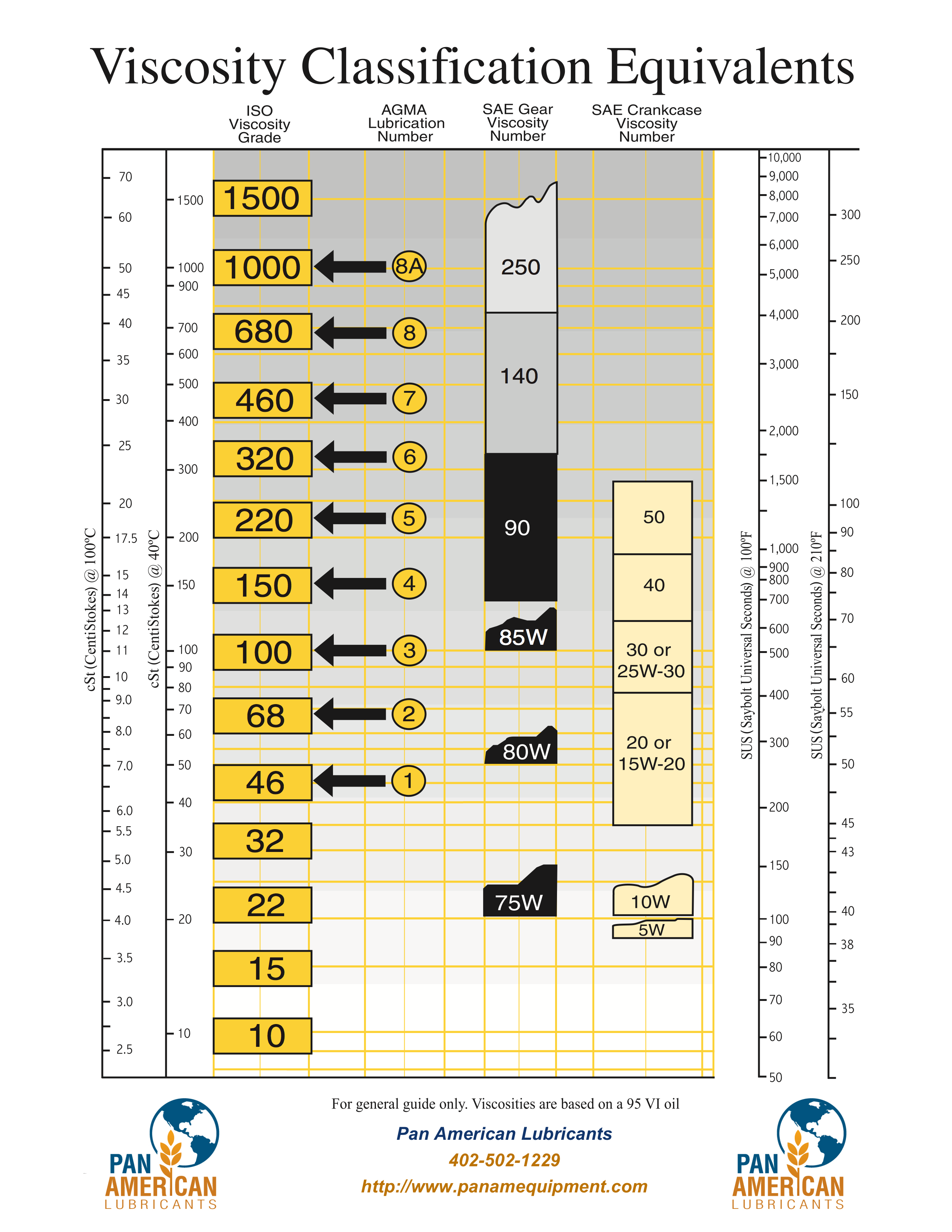 Oil viscosity conversion chart gallery free any chart examples oil viscosity conversion chart gallery free any chart examples oil viscosity conversion chart choice image free nvjuhfo Image collections
